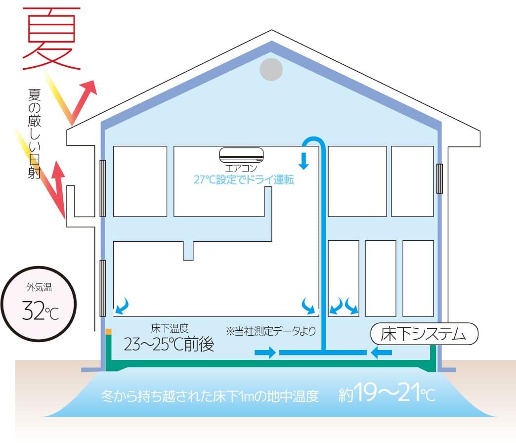タイガハウスの床下システム 夏の図