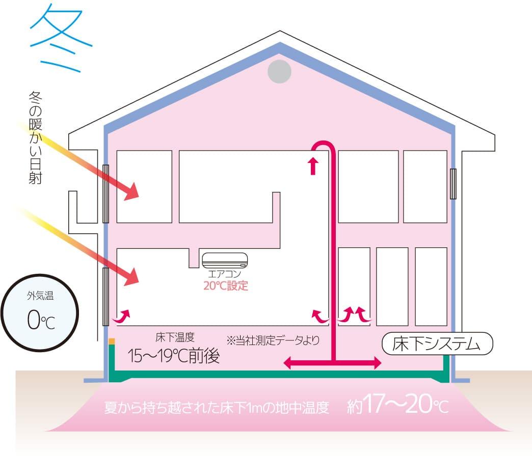 タイガハウスの床下システム 冬の図