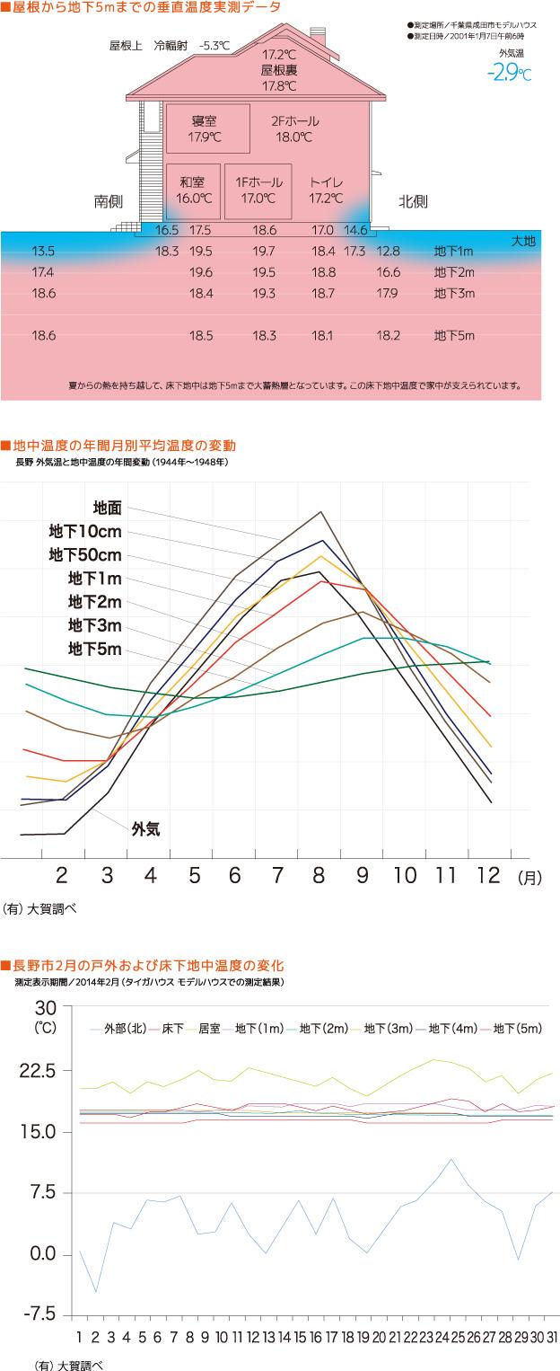 地中温度の年間月別平均温度の変動