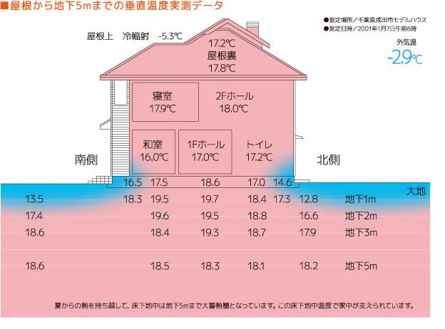 屋根から地下5mまでの垂直温度実測データ
