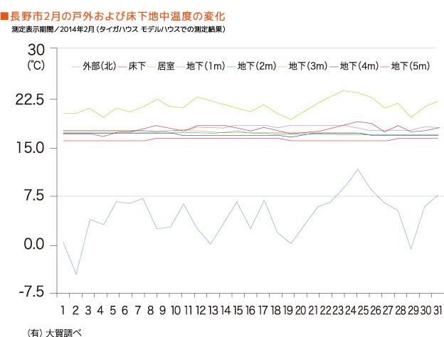長野市2月の戸外および床下地中温度の変化