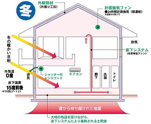 熱伝導方式 地中熱利用